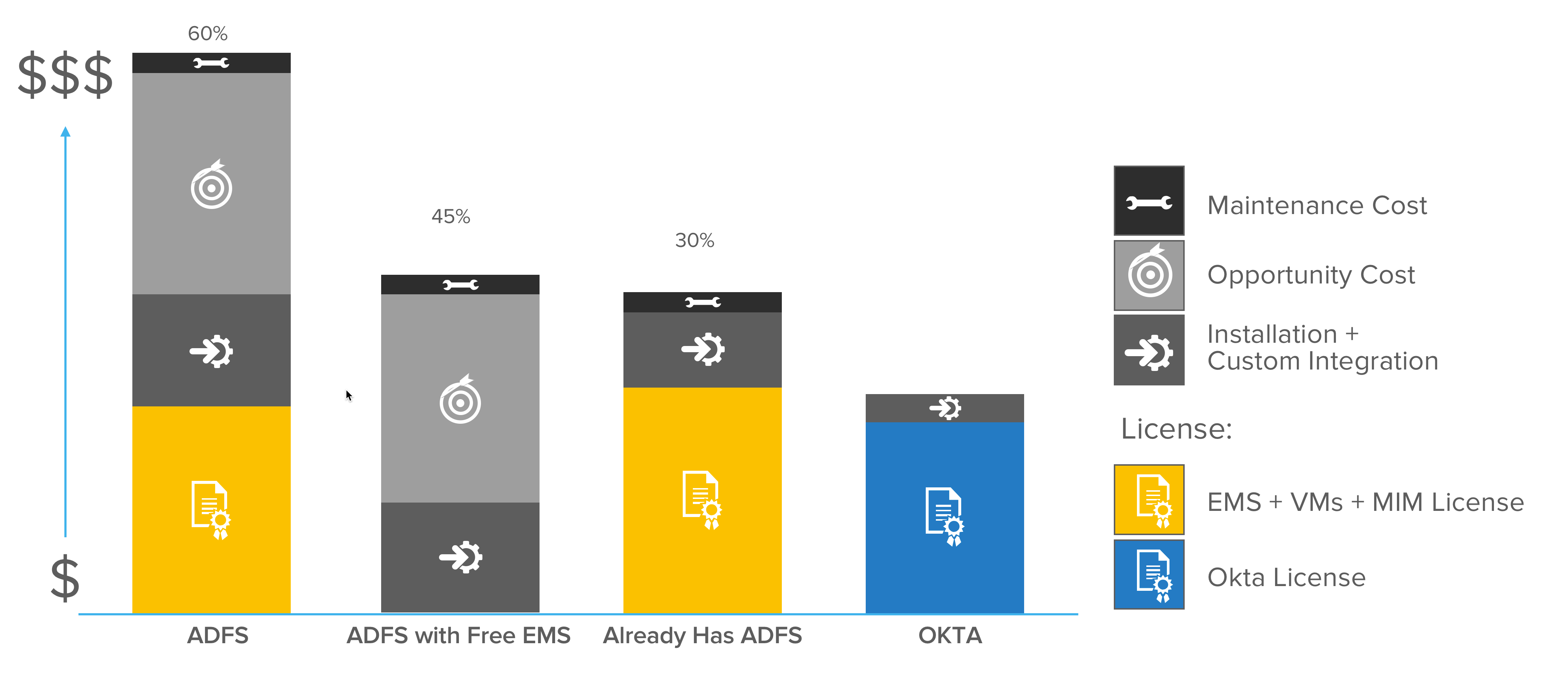 Okta is not only the most affordable identity solution, but comes with low maintenance and certification training.