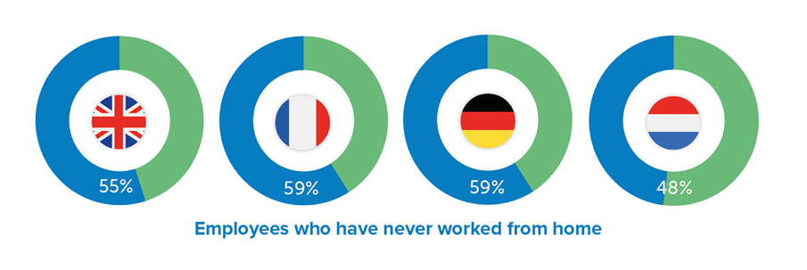 Statistics of employees who never worked from home