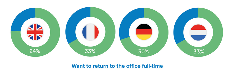 Statistics of employees who want to return to office full time
