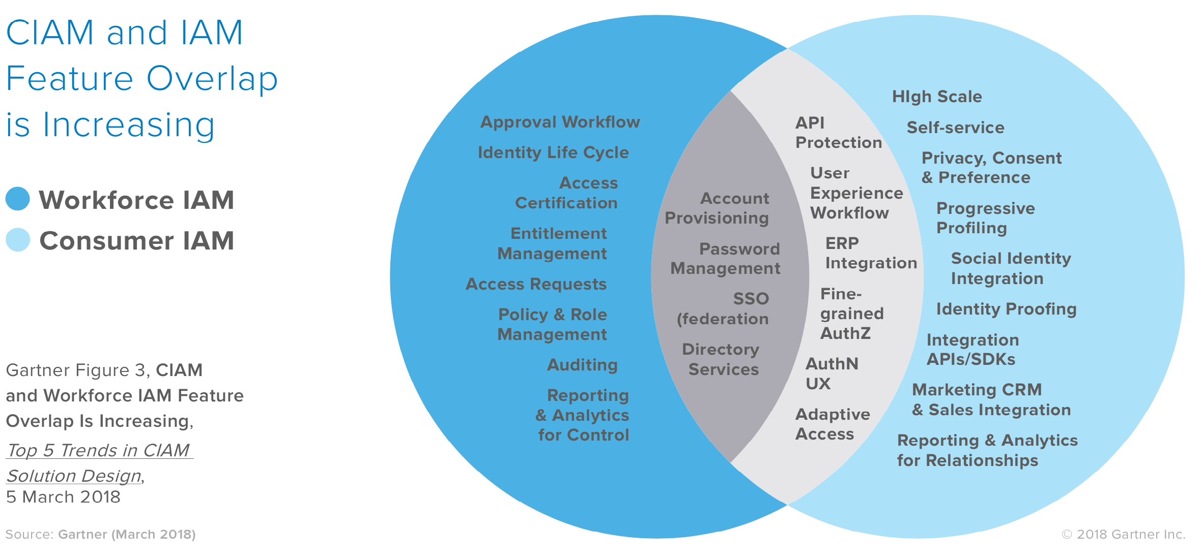 As CIAM and IAM begin to overlap, Okta provides a middle-ground solution.