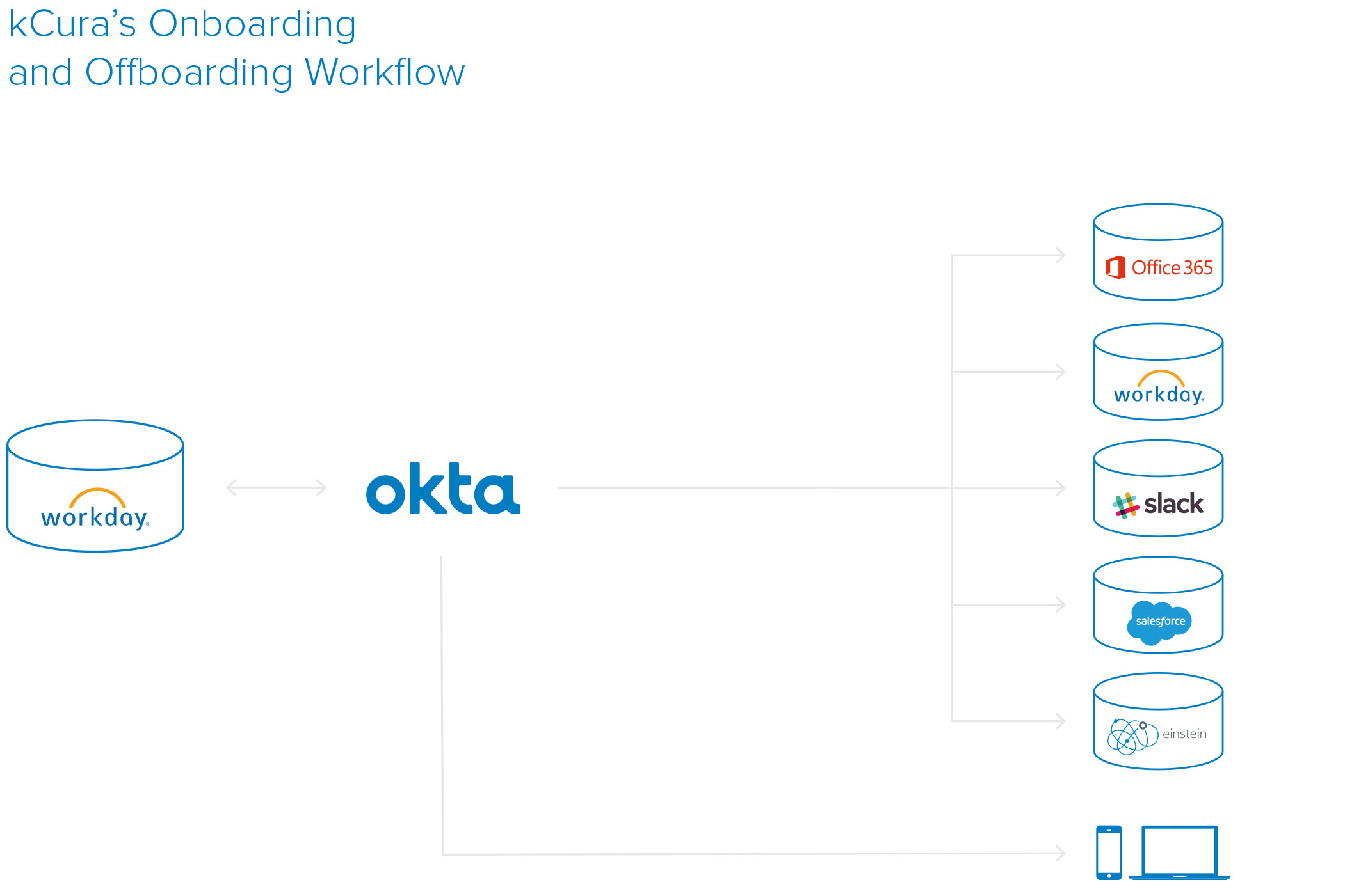 Okta kCura workflow