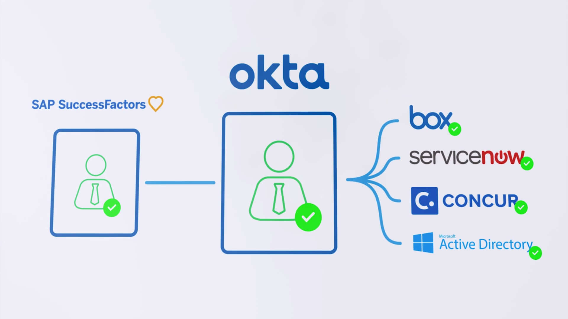 Video Demo: How Okta and Successfactors Can Work Together