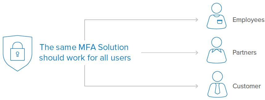 one solution MFA 1