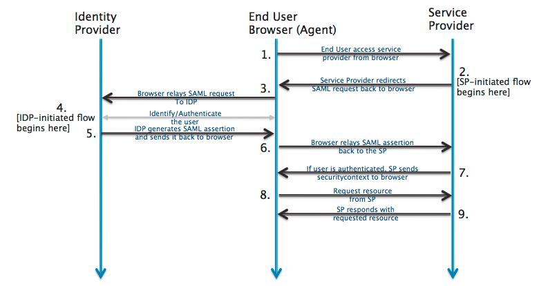 SAML Overview | Okta
