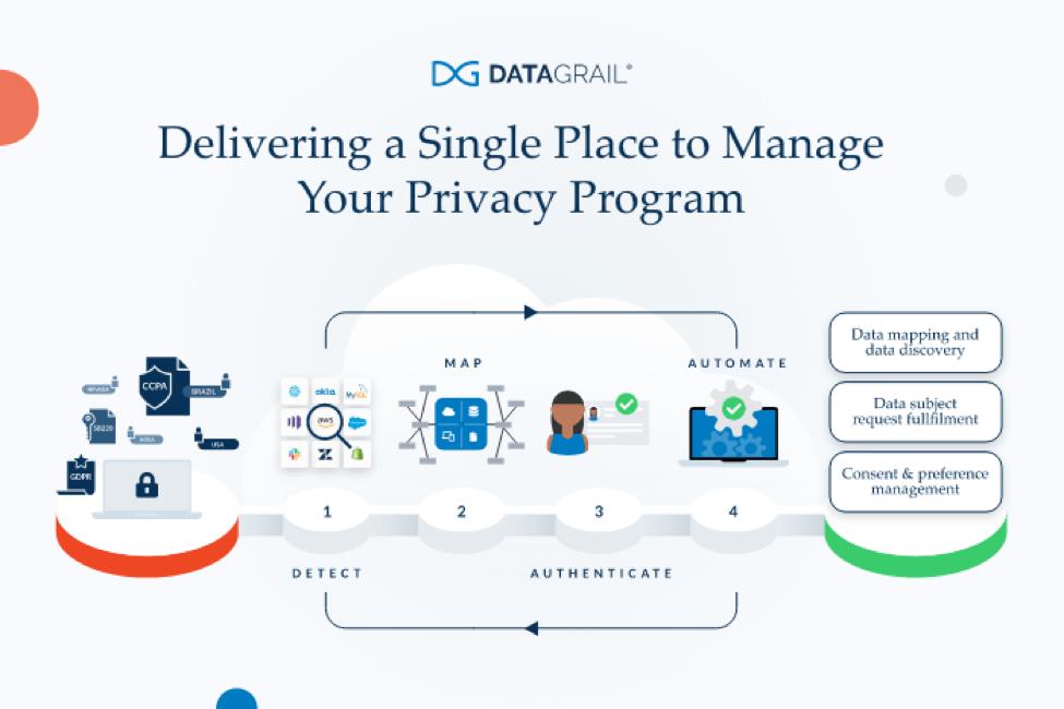 DataGrail Diagram