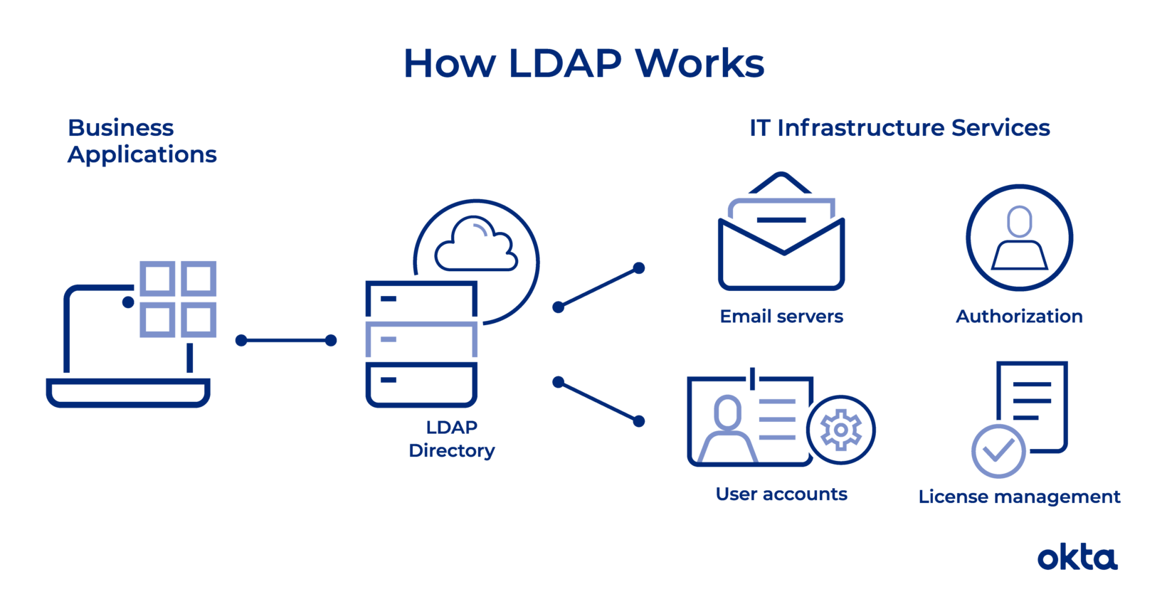 How LDAP Works