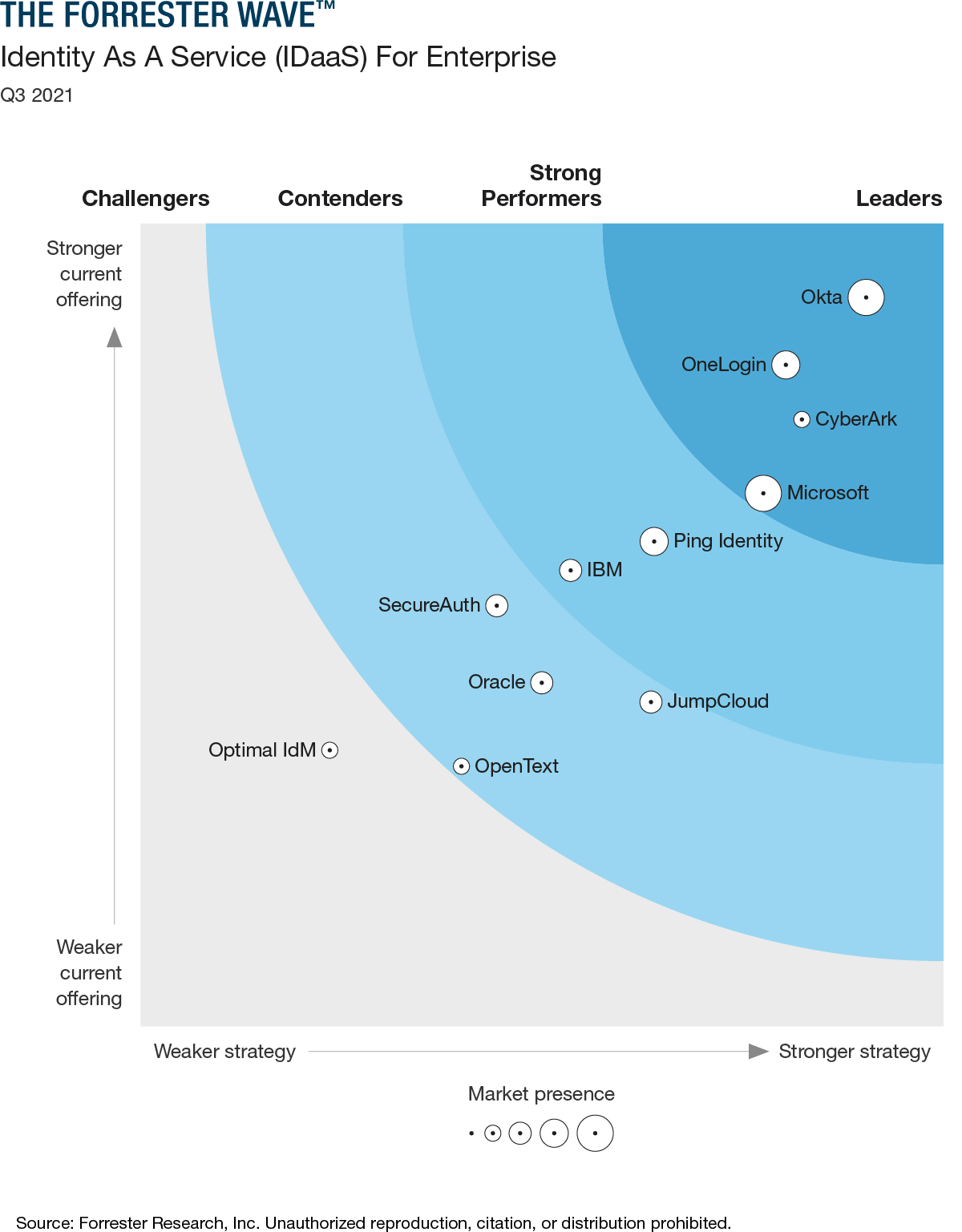 The Forrester Wave (TM): Identity as a Service For Enterprise, Q3 2021