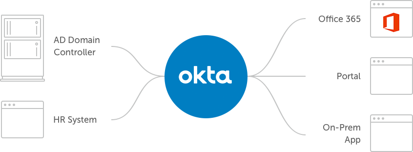 Okta Universal Directory Multi-Source Integration