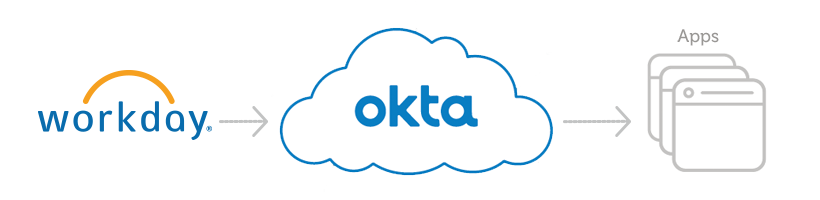 Okta Workday Apps Diagram